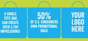 Bags generate more impressions in the United States than any other promotional item.